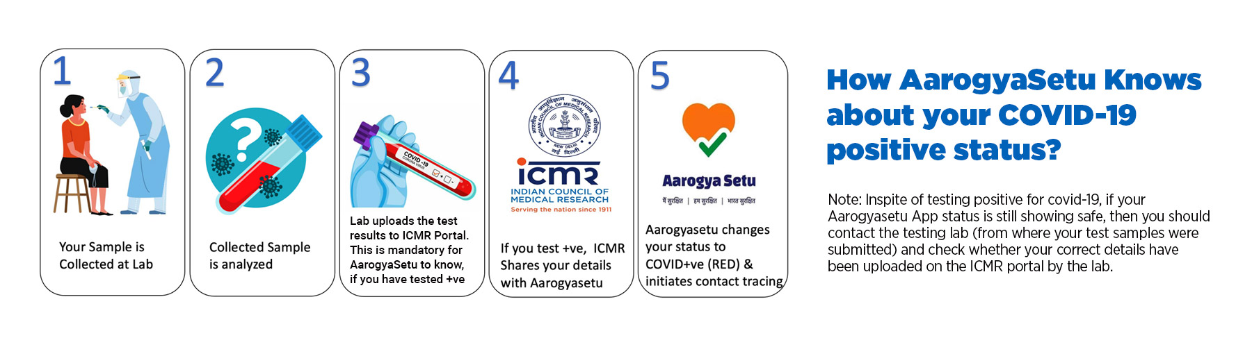 How AarogyaSetu Know about your COVID-19 positive status